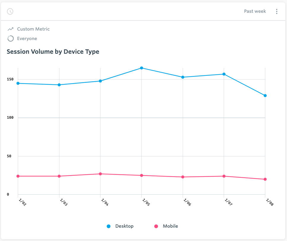 Session Volume by Device Type