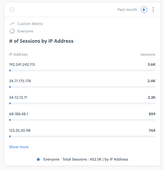 Session Volume by IP Address