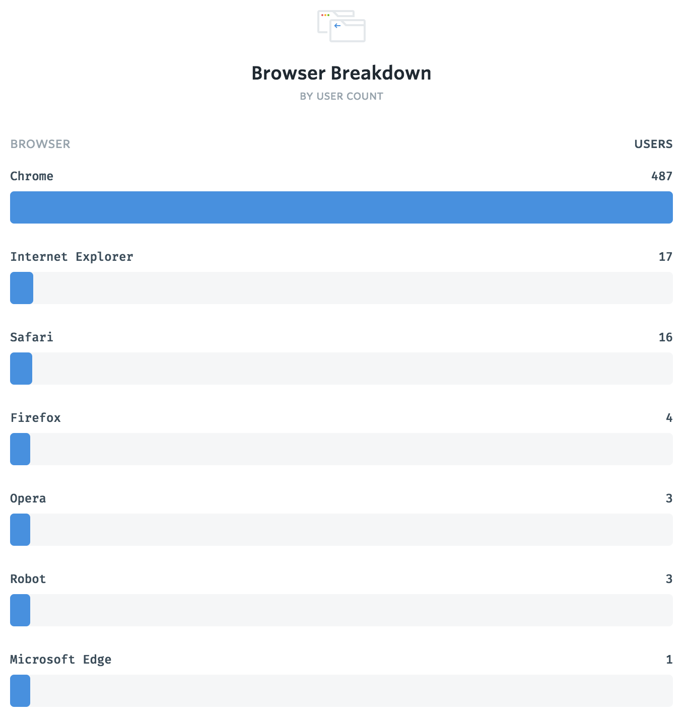 direct_1517430972075-browser_breakdown.png