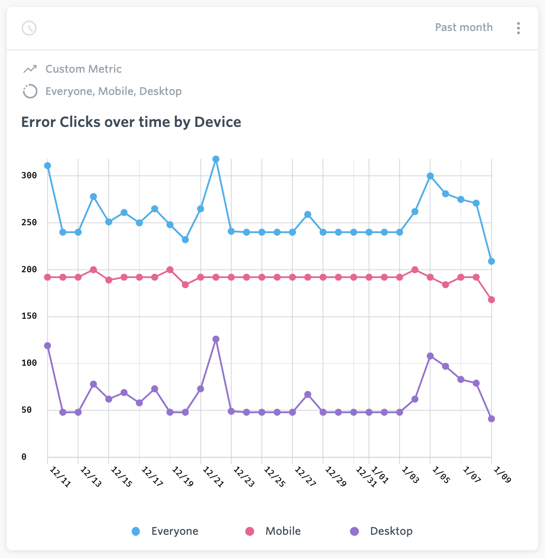 Error Clicks over time by Device